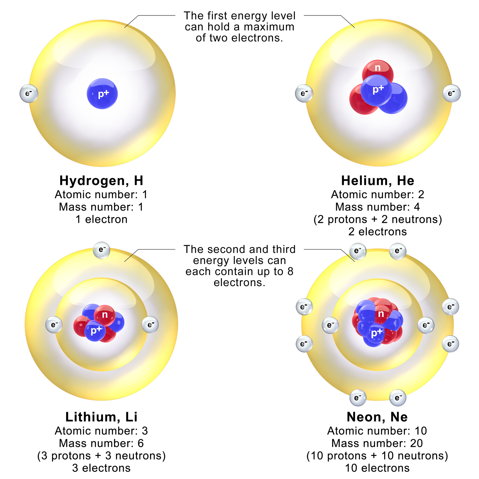 The structure of the atom. Energy levels of the atom. Protons, neutrons, electrons