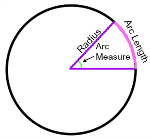Central Angle Measure Equals Arc Measure - Expii