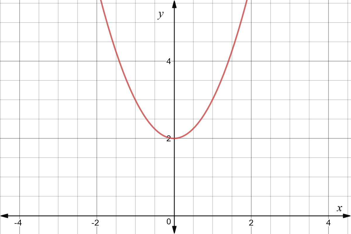 Precalculus Concepts: What Is a Limit? - Expii