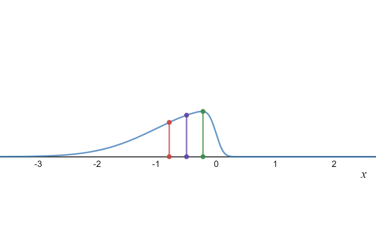 normal distribution right left skewed graphs expii