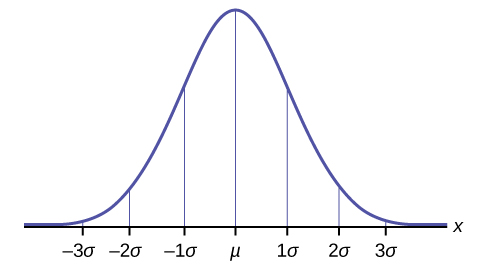 What Is The Normal Distribution Expii