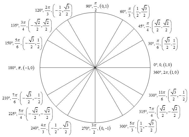 Unit Circle Triangles - GeoGebra