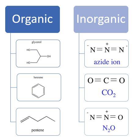 Organic Vs Inorganic Molecules Expii