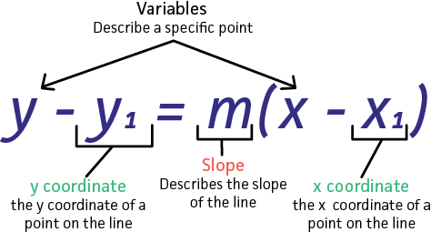 what does point slope form look like  How will the following information be put in point slope ...