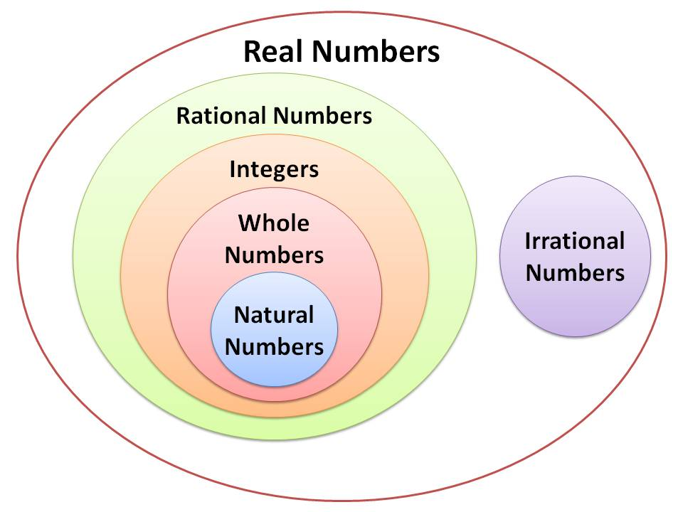 Real numbers real numbers classification expii add your own explanation ccuart Images