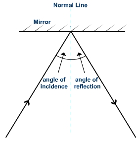 angles of incidence and reflection expii