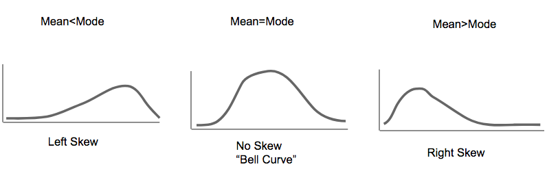 right or left skewed graph expii