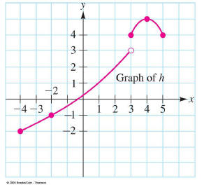 Introduction to Functions and Graphs - Domain - Expii