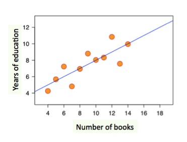 Patterns trends of graphs scatter plot graph correlation expii scatter plot graph correlation ccuart Image collections