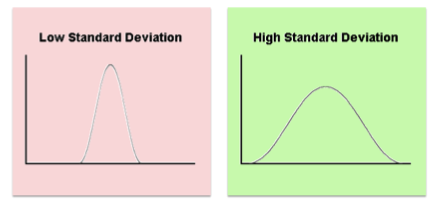 Measures of central tendency calculate standard deviation expii are the numbers all clustered super close together or is there a pretty wide range of values the standard dev ccuart Choice Image