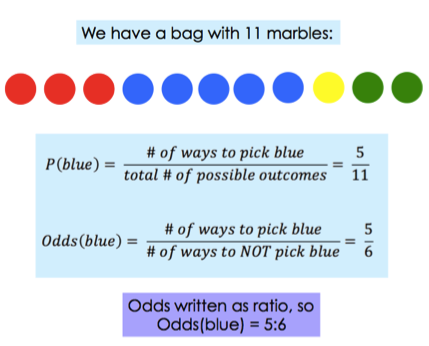 93d790e114c Probability  Find Odds in Favor or Against - Expii