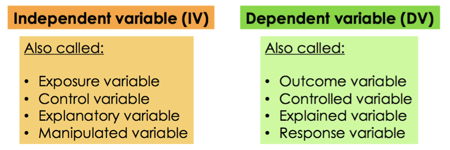 Dependent And Independent Variables Expii